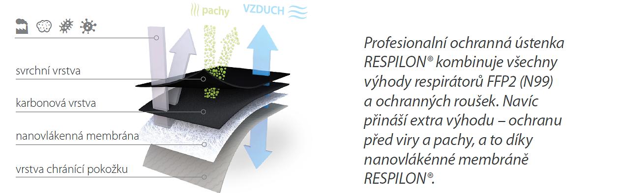 Respilon RespiPro Carbon respirátor FFP2 vel. L 3 ksaa
